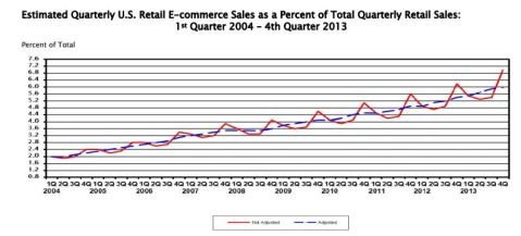 ecommerce growth 2013